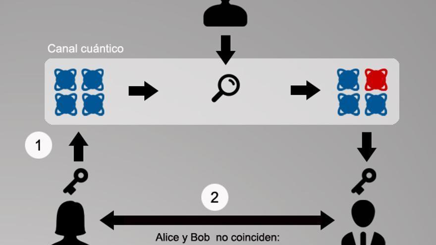 Proceso de distribución cuántica de claves entre Alice y Bob con presencia de un espía, Eve