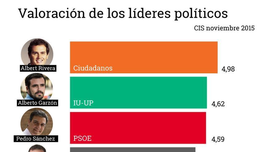 Valoración de los líderes políticos