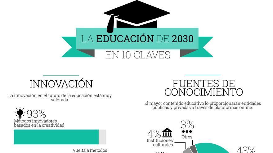 La educación en 2030: una escuela menos relevante y un aprendizaje más individual