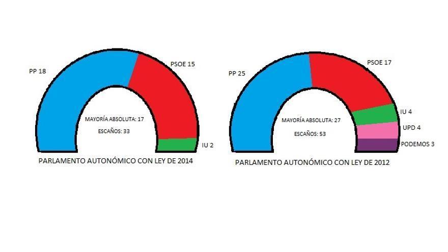 Infografía corregida parlamento de Castilla-La Mancha.