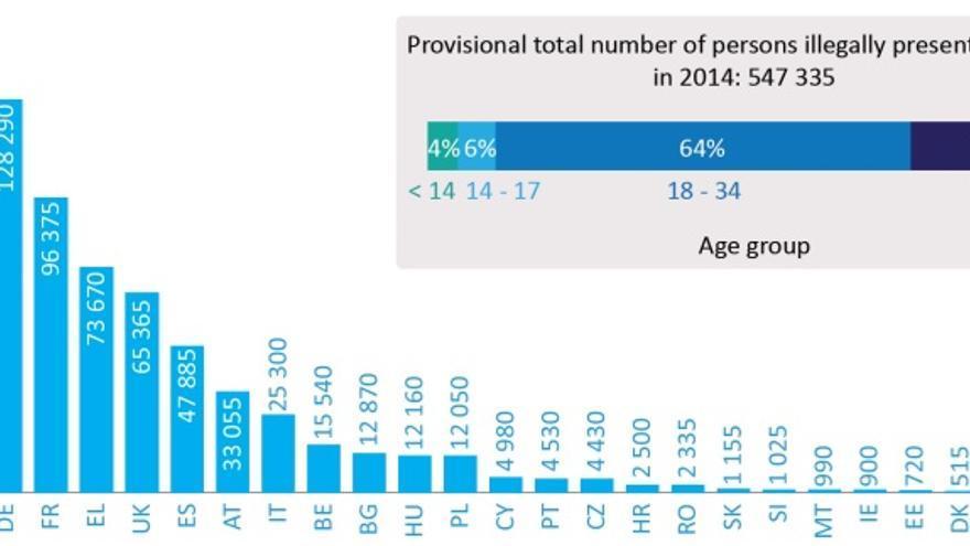 Personas en situación irregilar detectadas en la UE. / Inmigración irregular en la UE: hechos y números.