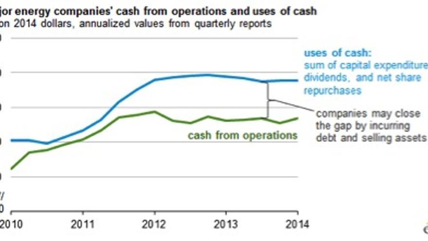 Evolución reciente de los ingresos (línea verde) y gastos (línea azul) de las 127 mayores compañías de explotación de petróleo y gas del mundo. / Departamento de Energía de EE UU