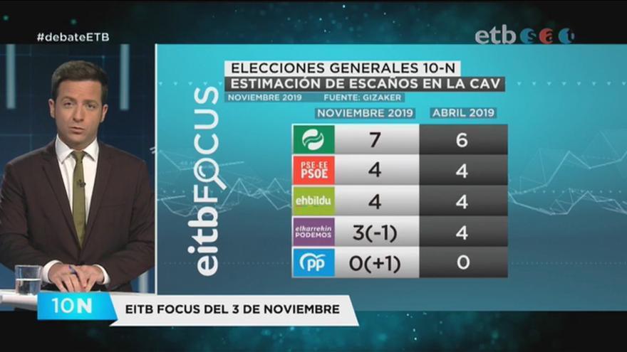 Debate electoral en ETB