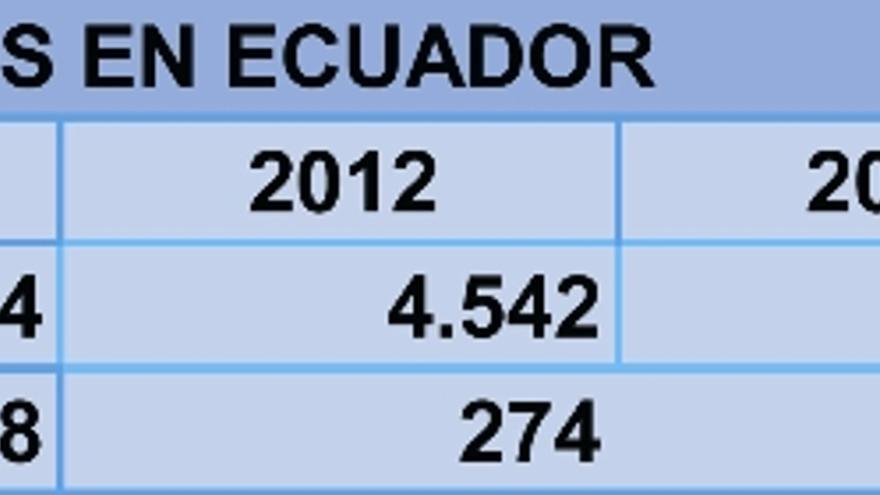 PERE Ecuador