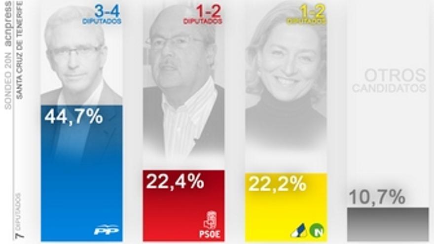Previsión de votos en la provincia de Santa Cruz de Tenerife. (ACN PRESS)