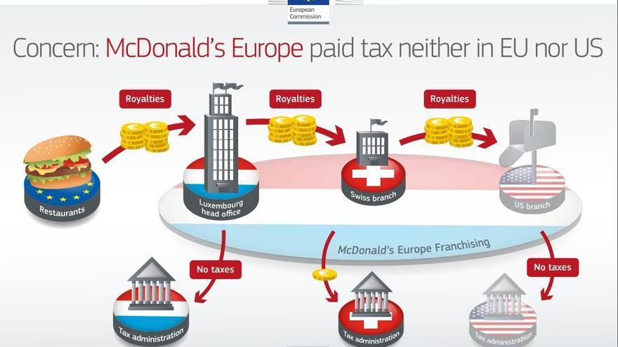Cómo Luxemburgo favorece fiscalmente a McDonald's