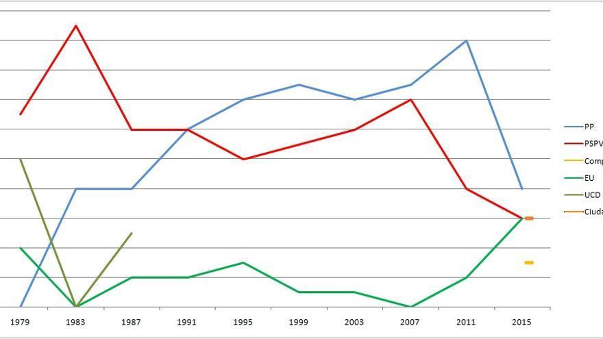 Evolución del voto en Alicante a lo largo de los diferentes comicios municipales