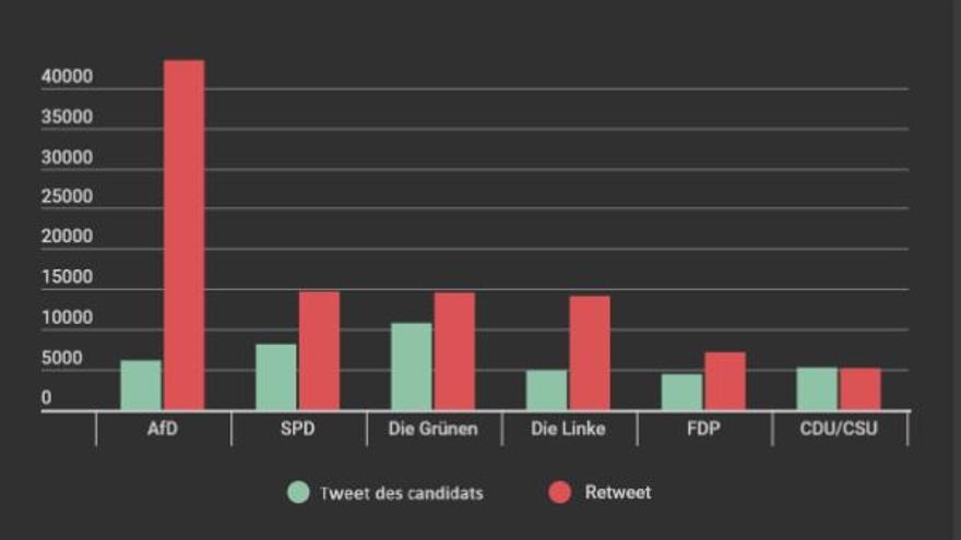Gráfico 2. En verde el número de tuits enviados por los candidatos, en rojo el número de los retuits, durante los 14 días del análisis