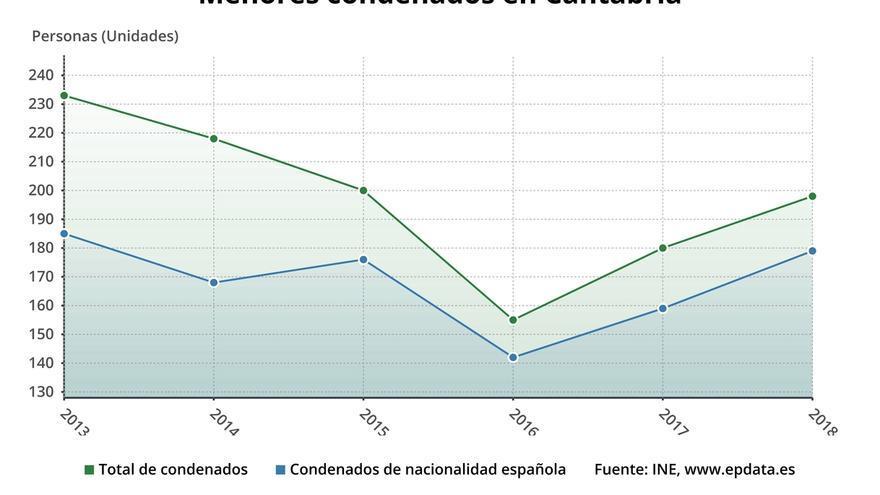 Crecen un 10% los menores condenados en Cantabria y un 4% sus infracciones penales