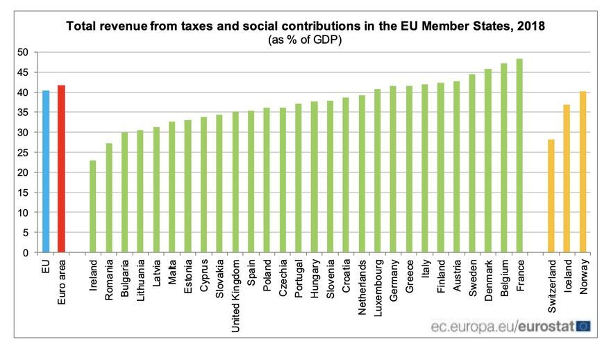 Total revenue from taxes and social contributions in the EU Member States, 2018