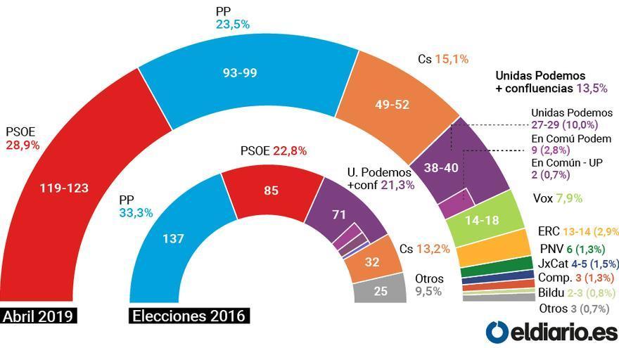 El PSOE afianza sus opciones para ganar las elecciones antes de los debates que podrían marcar el ...