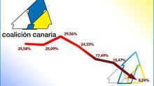 Coalición Canaria resta apoyos en cada cita electoral: desde el año 2000 ha perdido 21 puntos