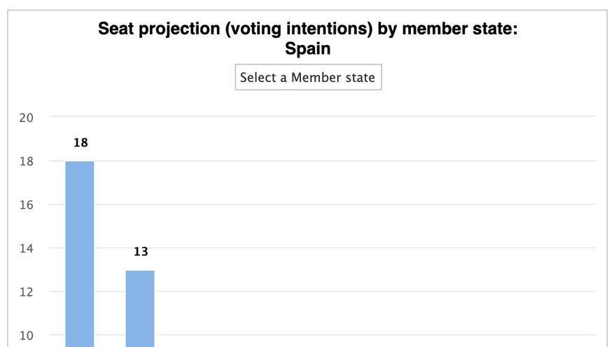 Reparto de escaños por candidaturas, según las proyecciones del Parlamento Europeo del 18 de abril de 2019.