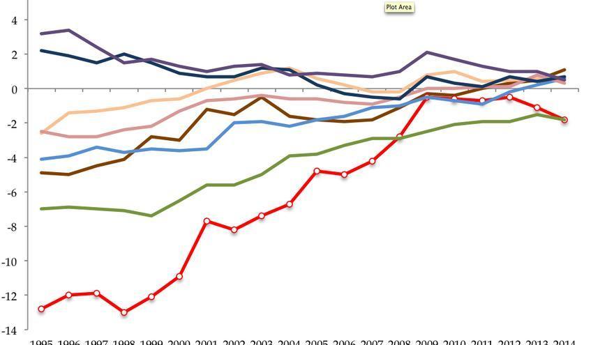 Diferencias de género en la tasa de desempleo
