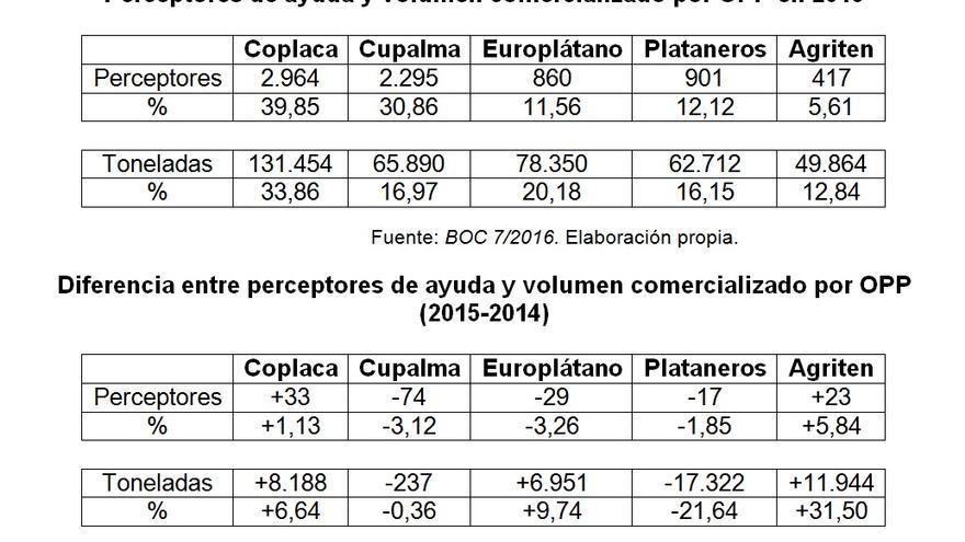 Perceptores de ayuda y volumen comercializado por OPP en 2015 y Diferencia entre perceptores de ayuda y volumen comercializado por OPP (2015-2014)