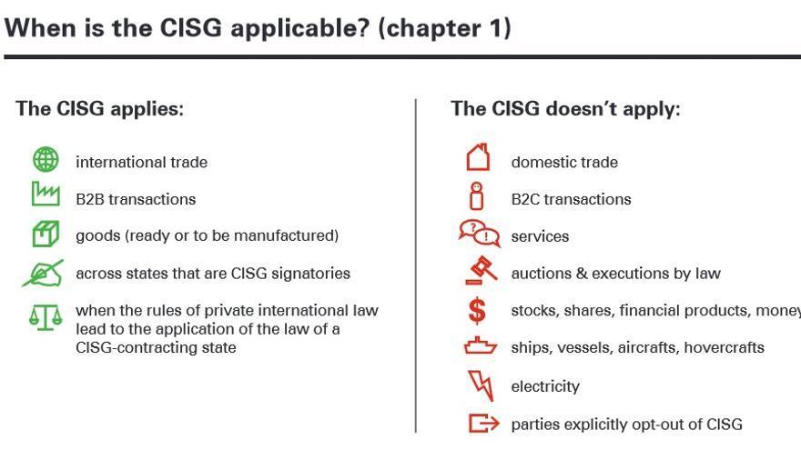 Visualización de la Convención de las Naciones Unidas sobre los contratos de compraventa internacional de mercaderías