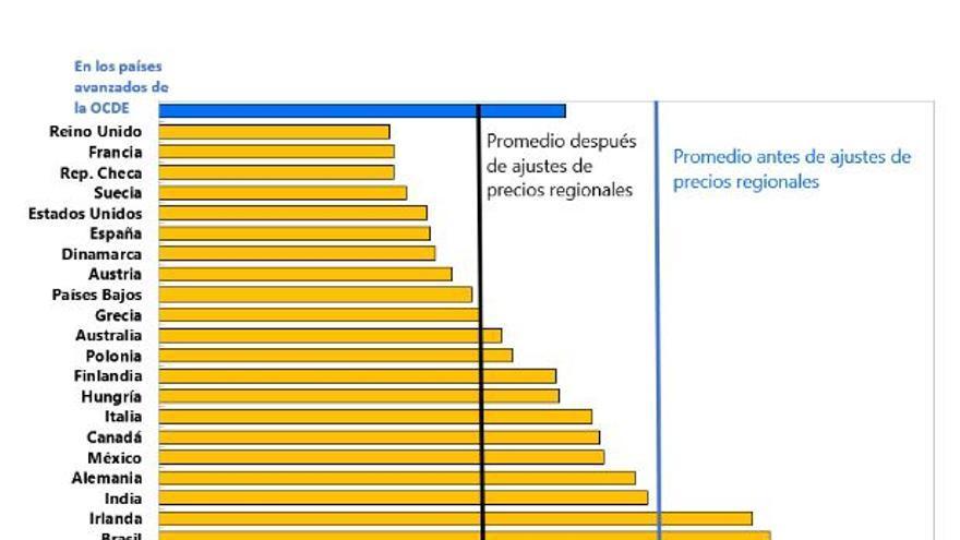 Desigualdad regional en los países. FMI