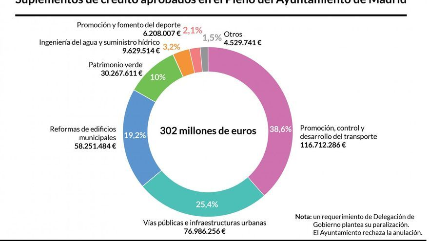 Las 577 obras públicas que el Ayuntamiento de Madrid realizará en los diferentes distritos