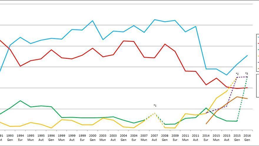 Evolución del porcentaje de voto de las elecciones en la Comunidad Valenciana desde 1991