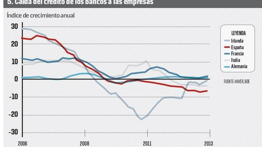 Evolución de las compras de deuda pública por parte de los bancos