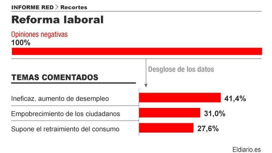 Valoración de la reforma laboral. Infografía: Covadonga Fernández