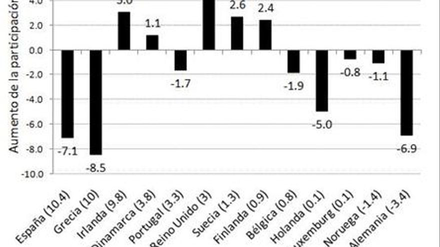 Gráfico 2. Relación entre crisis económica y participación política en Europa (2008-2012). Fuente: IDEA Int.