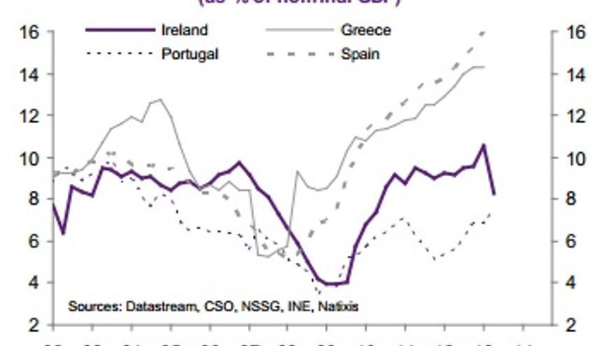 Beneficios después de impuestos, intereses y dividendos (como porcentaje de PIB nominal)