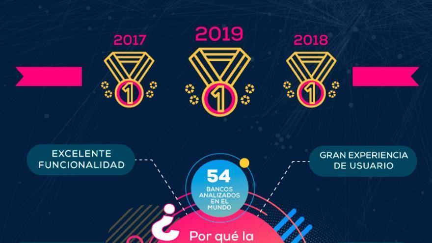 Las funcionalidades que han convertido a la app de BBVA en la mejor del mundo, por tercer año consecutivo.