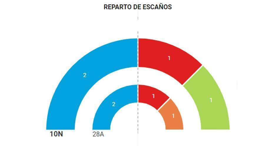 Resultados en Salamanca 10-N.