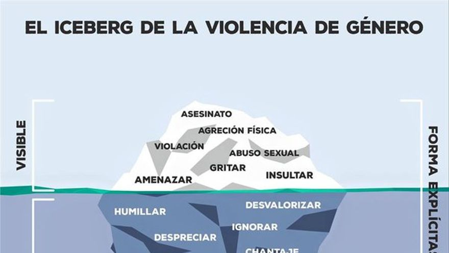 Iceberg del maltrato/ Amnistía Internacional