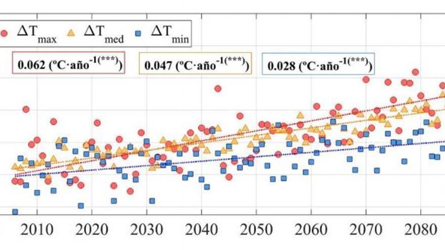 Proyección de aumento de temperaturas en Sierra Nevada en el peor escenario del IPCC, esto es, si no se hace nada por reducir las emisiones de gases de efecto invernadero. Se observa un mayor incremento en las temperaturas máximas (en rojo), de cerca de seis grados a finales de este siglo.