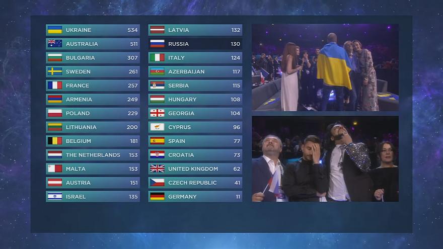 Rusia no encuentra su lugar en Eurovisión