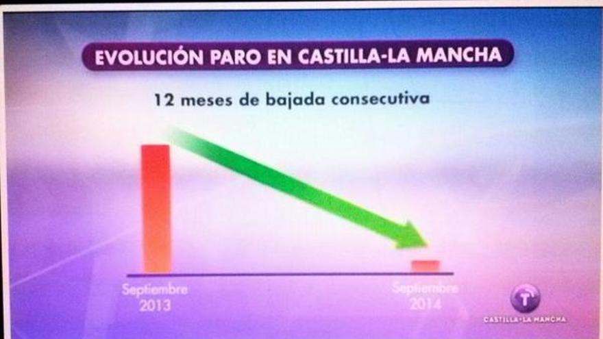 Paro según Castilla-La Mancha Televisión