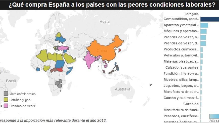 ¿Qué compra España a los países con peores derechos laborales?