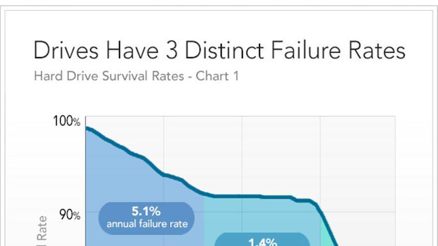 Gráfico de Backblaze que representa la evolución en el tiempo de la tasa de fallo de los discos duros