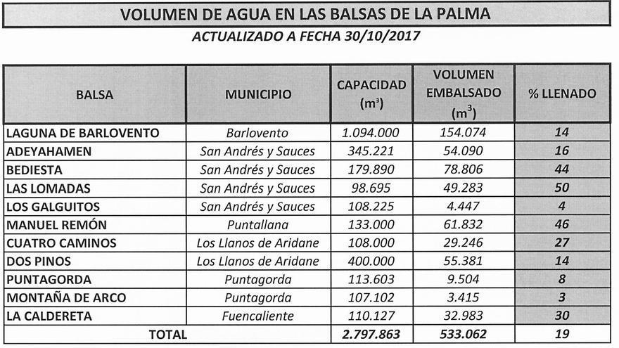 Volumen de agua en las 11 balsas del Consejo Insular de La Palma a fecha 30 de octubre de 2017.