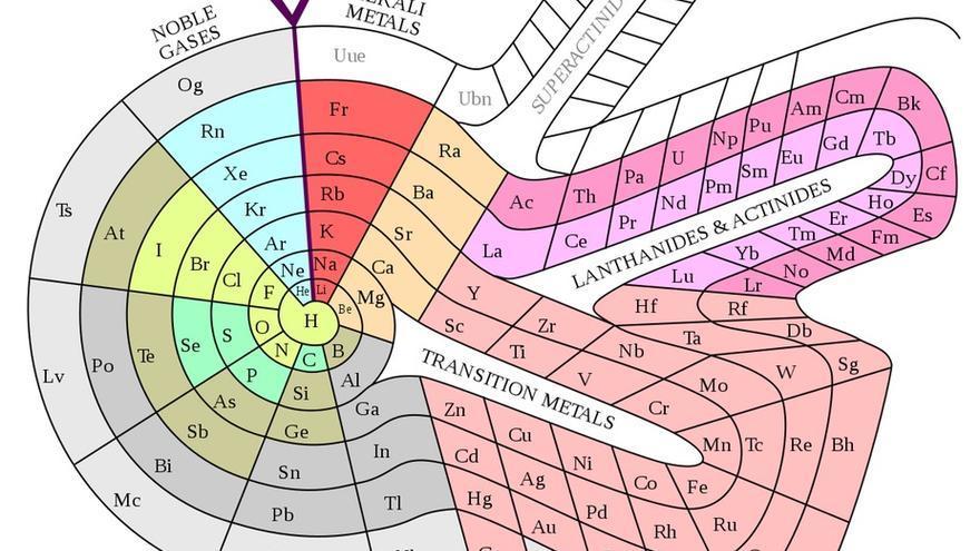 Tabla espiral de Theodor Benfey's (1964)
