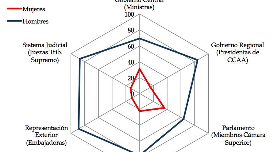 Cómo son los \'techos de cristal\' en España?
