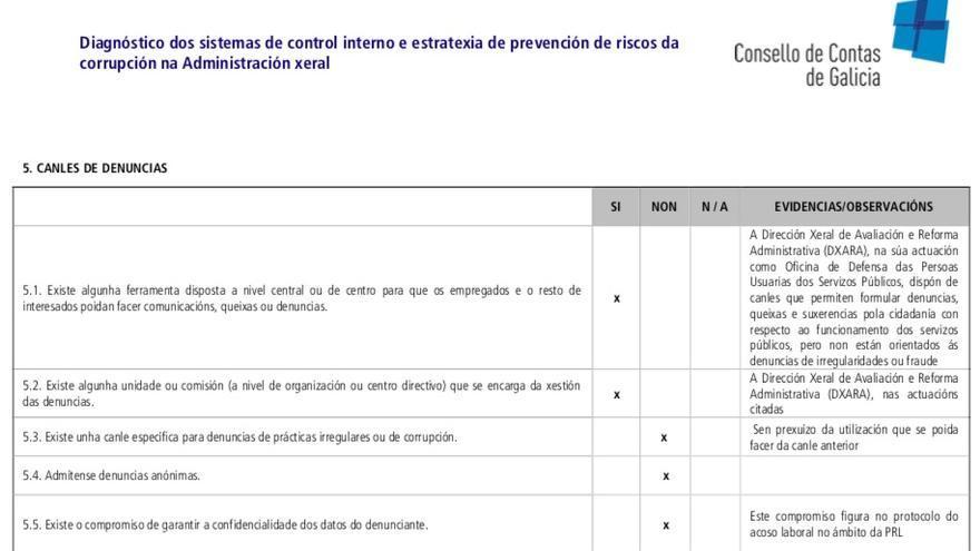 Incumplimientos por parte de la Xunta de varios parámetros en prevención de corrupción, en particular en materia de denuncias anónimas, según el Consello de Contas