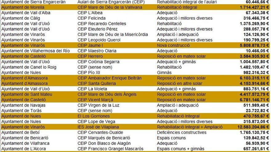 Actuaciones en municipios