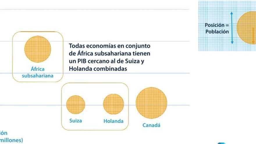 Comparativa de tamaños de PIB | Banco Mundial