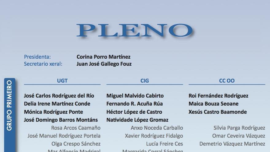 Composición actual del Consejo Económico y Social de Galicia con sus titulares en negro y sus suplentes en gris
