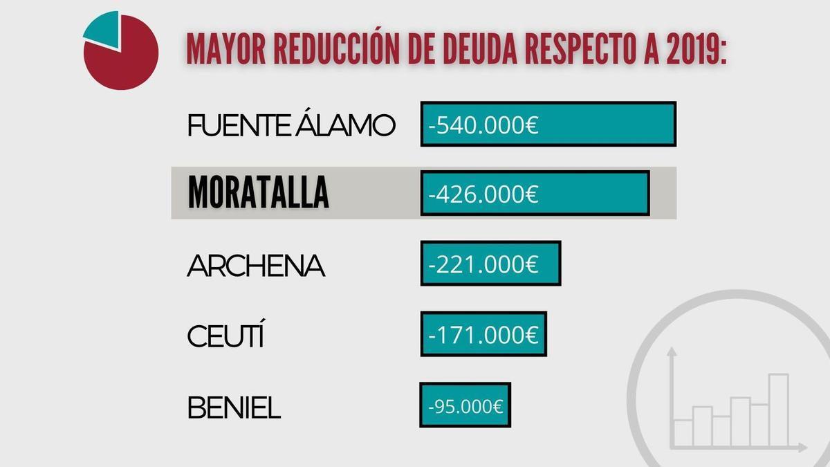 Ayuntamientos con mayores dificultades arrastradas en la Región de Murcia