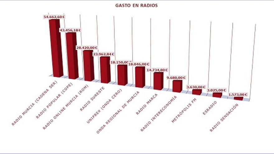 Relación de gastos realizados desde el Ayuntamiento de Murcia en radio