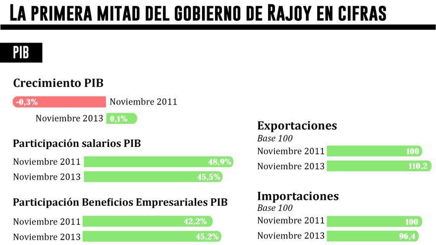 Las grandes cifras de la economía de 2011 a 2013