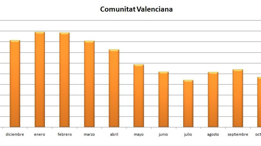 El paro ha descendido en la Comunitat Valenciana por segundo mes consecutivo