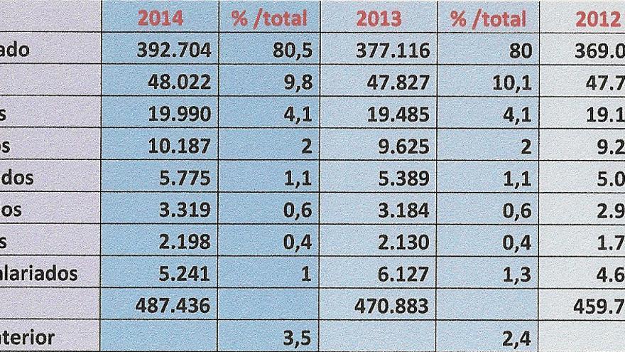 Afiliaciones autónomos por número de asalariados en Andalucía, diciembre 2014 / Instituto de Estadística de Andalucía
