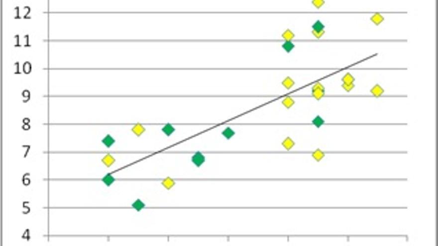 Relación entre porcentaje de gasto del PIB en Sanidad y la esperanza de vida (en años) en países de la Unión Europea. Ministros de Sanidad- médicos (verde), no médicos (amarillo). Fuente: Banco Mundial y Organización Mundial de la Salud (OMS)