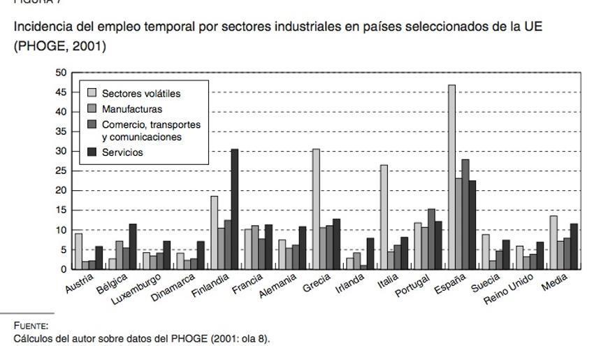 Incidencia del empleo temporal por sectores industriales en países seleccionados de la UE