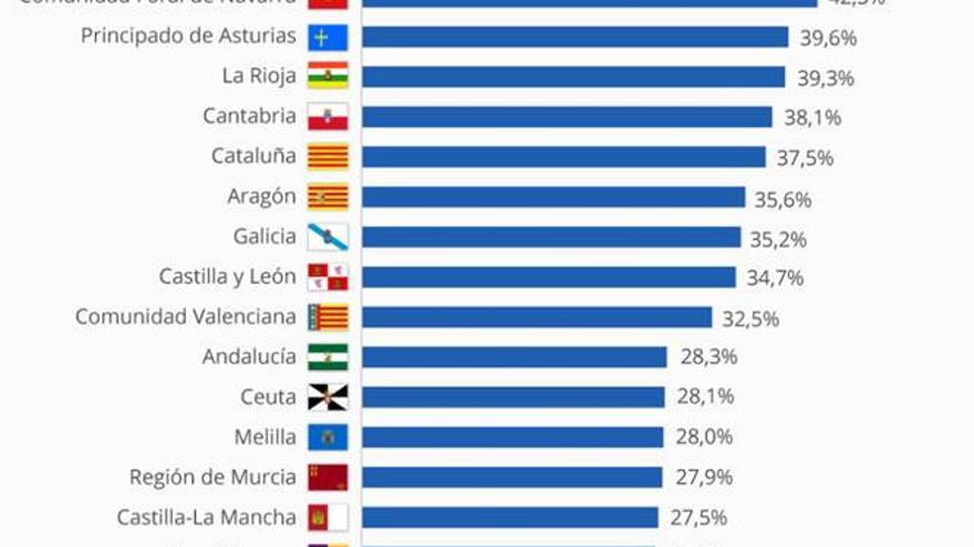 Ranking por comunidades de número de titulados